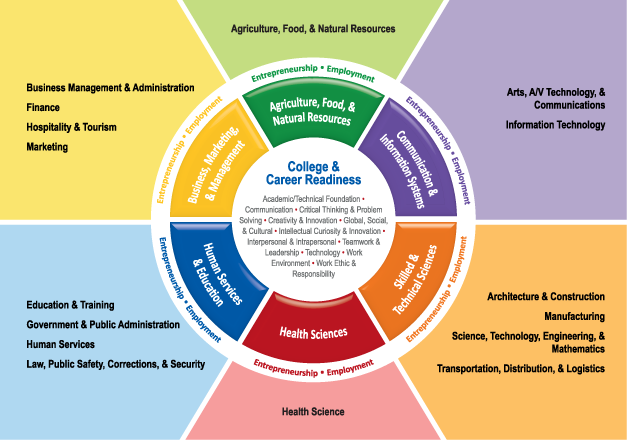 Defined Learning College & Career Readiness